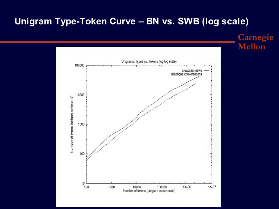 Carnegie Mellon Unigram Type-Token Curve – BN vs. SWB (log scale)