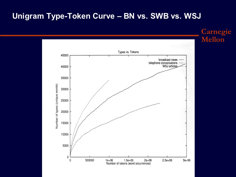 Carnegie Mellon Unigram Type-Token Curve – BN vs. SWB vs. WSJ