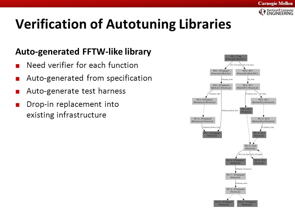 Carnegie Mellon Verification of Autotuning Libraries Auto-generated FFTW-like library Need verifier for each function Auto-generated from specificatio