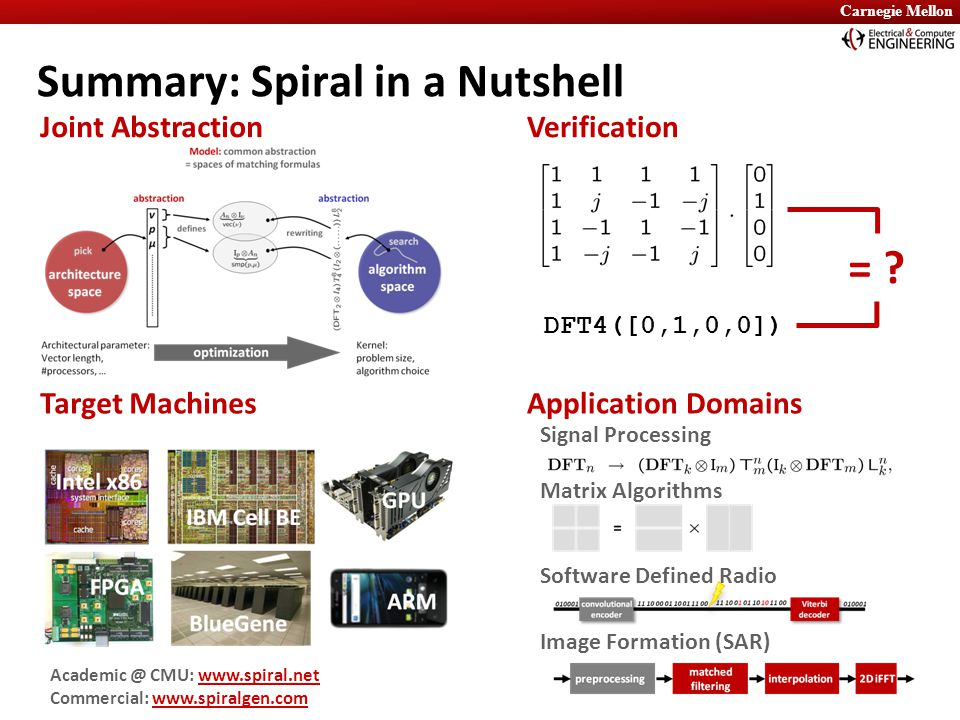 Carnegie Mellon Summary: Spiral in a Nutshell VerificationJoint Abstraction Target MachinesApplication Domains Signal Processing Matrix Algorithms Sof