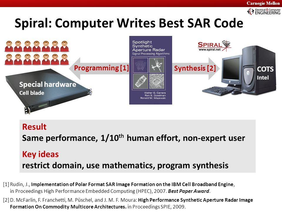 Carnegie Mellon Spiral: Computer Writes Best SAR Code Special hardware Cell blade COTS Intel Synthesis [2] Programming [1] [1]Rudin, J., Implementatio