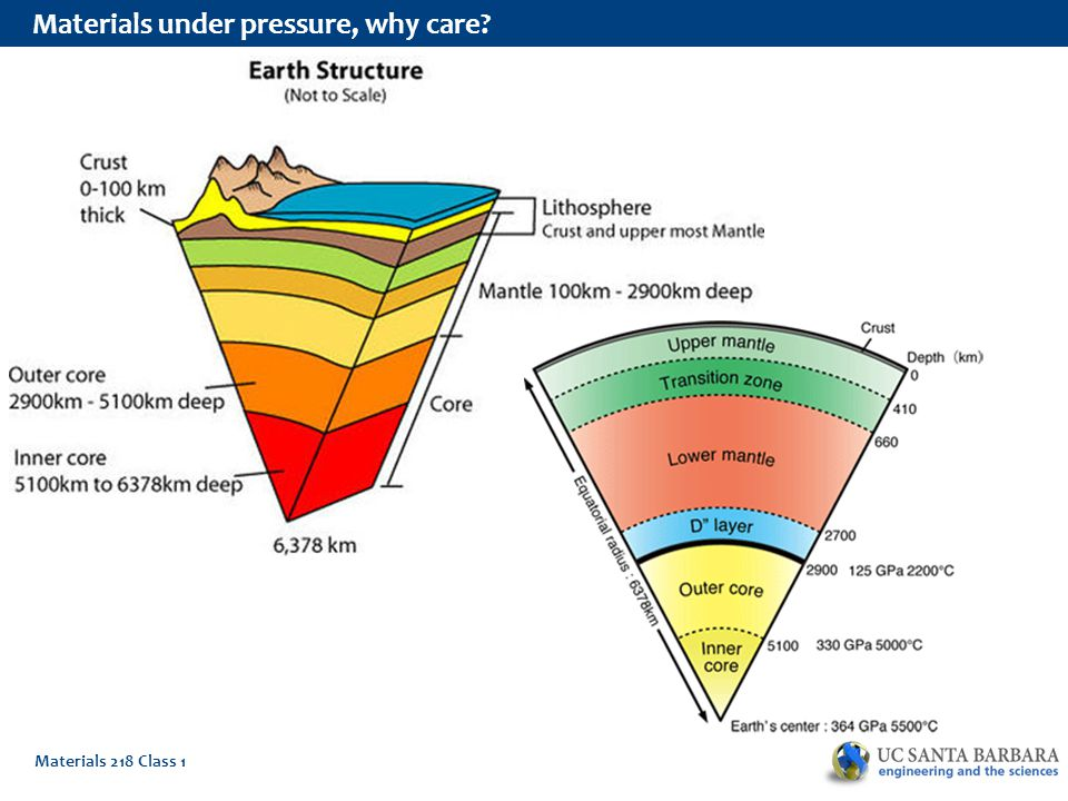 Materials 218 Class 1 Materials under pressure: The monster experiment Smith et al.