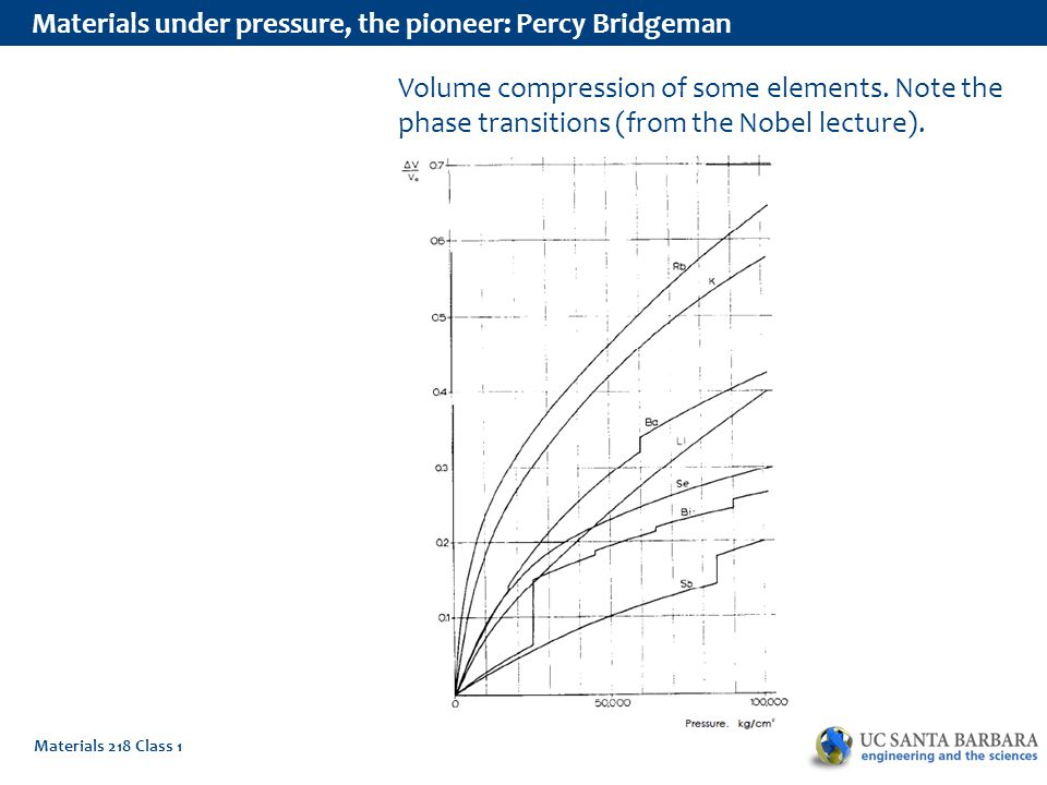 Materials 218 Class 1 Materials under pressure, the pioneer: Percy Bridgeman Volume compression of some elements.