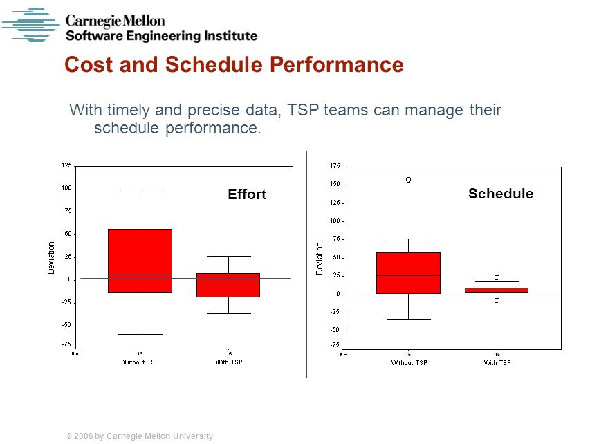 © 2006 by Carnegie Mellon University Cost and Schedule Performance With timely and precise data, TSP teams can manage their schedule performance.