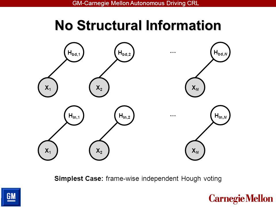 GM-Carnegie Mellon Autonomous Driving CRL No Structural Information H bd,1 … Simplest Case: frame-wise independent Hough voting H bd,2 H bd,N X1X1 X2X