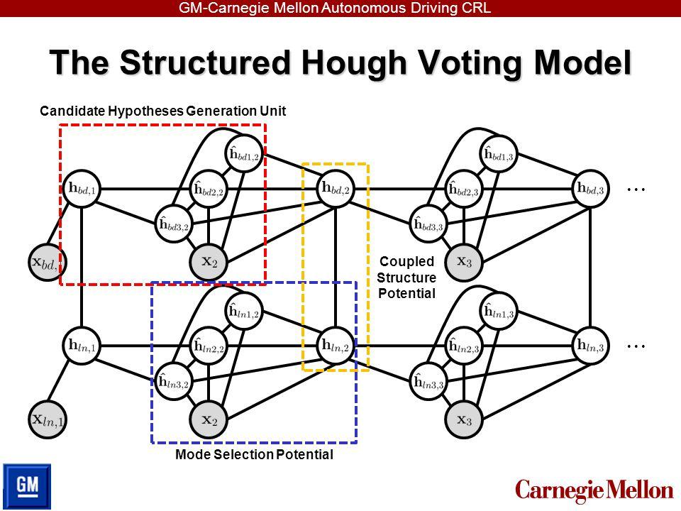 GM-Carnegie Mellon Autonomous Driving CRL The Structured Hough Voting Model Candidate Hypotheses Generation Unit Mode Selection Potential Coupled Stru