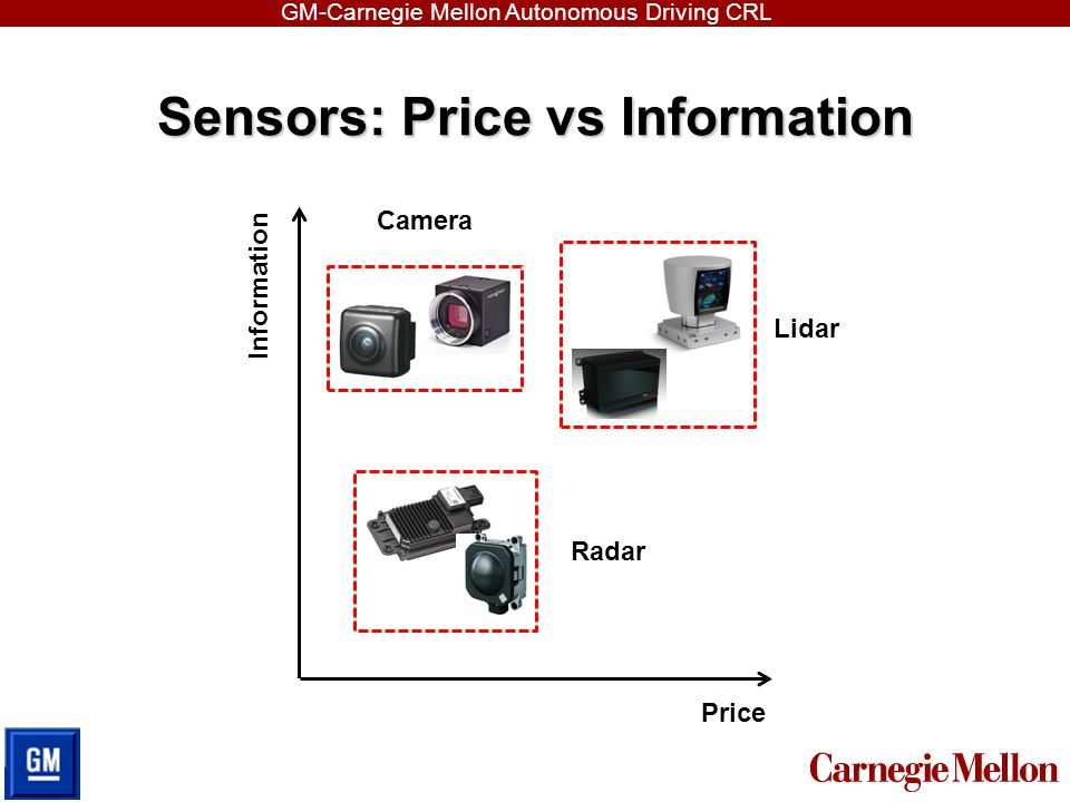 GM-Carnegie Mellon Autonomous Driving CRL Computer Vision Applications  Object detection (pedestrian, vehicle, bicycle…)  Road parsing (lane/border detection, road segmentation, vanishing point estimation…)  Localization and tracking  Driver status monitoring  Many other applications……