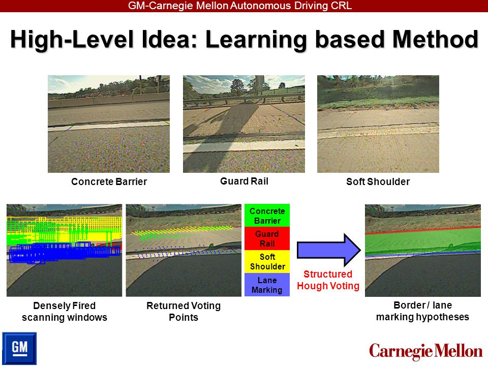 GM-Carnegie Mellon Autonomous Driving CRL Modeling under CRF: Intuition  What are the hypothesis H i .