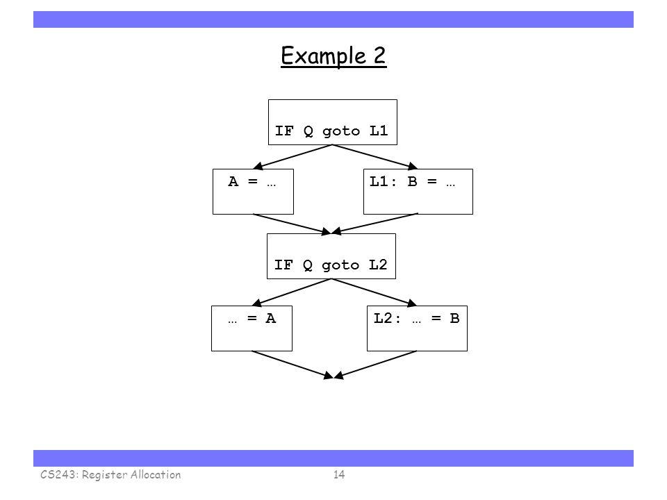 Carnegie Mellon Example 2 CS243: Register Allocation14 A = …L1: B = … IF Q goto L1 IF Q goto L2 L2: … = B … = A