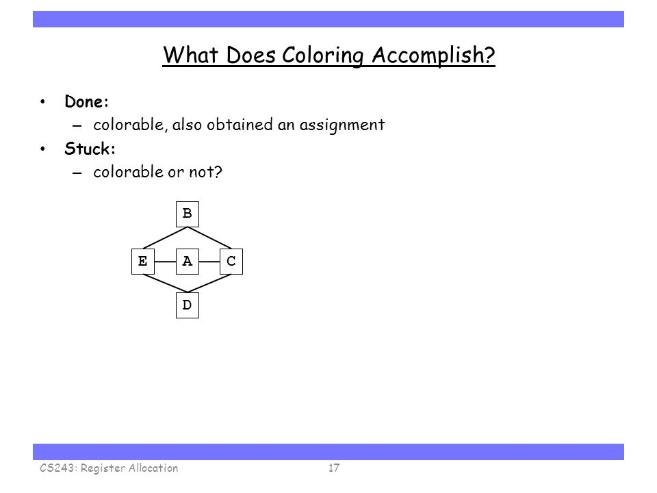 Carnegie Mellon What Does Coloring Accomplish? Done: – colorable, also obtained an assignment Stuck: – colorable or not? CS243: Register Allocation17