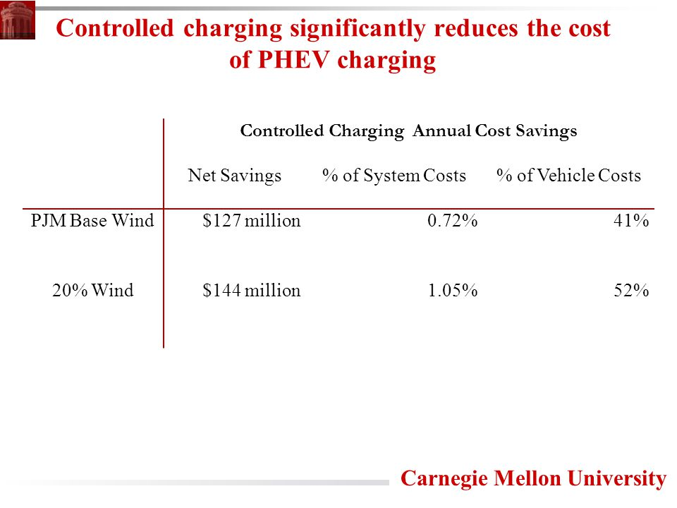 Carnegie Mellon University Controlled charging significantly reduces the cost of PHEV charging Controlled Charging Annual Cost Savings Net Savings% of System Costs% of Vehicle Costs PJM Base Wind$127 million0.72%41% 20% Wind$144 million1.05%52%