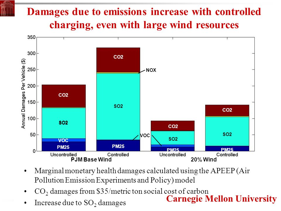 Carnegie Mellon University SO2 CO2 PM25 NOX SO2 VOC Damages due to emissions increase with controlled charging, even with large wind resources Marginal monetary health damages calculated using the APEEP (Air Pollution Emission Experiments and Policy) model CO 2 damages from $35/metric ton social cost of carbon Increase due to SO 2 damages PJM Base Wind 20% Wind