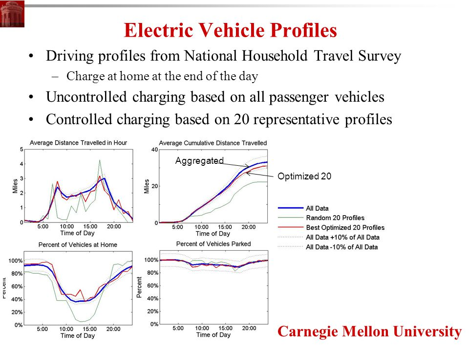 Carnegie Mellon University Electric Vehicle Profiles Driving profiles from National Household Travel Survey –Charge at home at the end of the day Uncontrolled charging based on all passenger vehicles Controlled charging based on 20 representative profiles 16 kWh battery PHEV (Chevy Volt) 10% of passenger vehicles in PJM (2.4 million) Aggregated Optimized 20