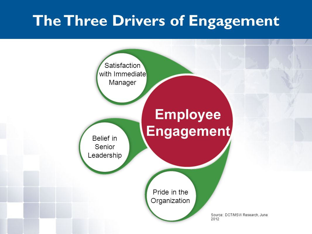 Satisfaction with Immediate Manager Belief in Senior Leadership Pride in the Organization Employee Engagement The Three Drivers of Engagement Source: DCT/MSW Research, June 2012