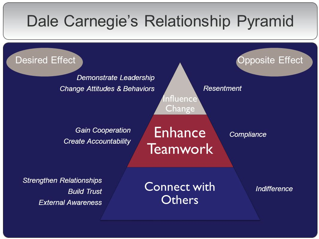 Dale Carnegie's Relationship Pyramid Influence Change Enhance Teamwork Connect with Others Demonstrate Leadership Change Attitudes & Behaviors Opposite EffectDesired Effect Resentment Compliance Indifference Gain Cooperation Create Accountability Strengthen Relationships Build Trust External Awareness