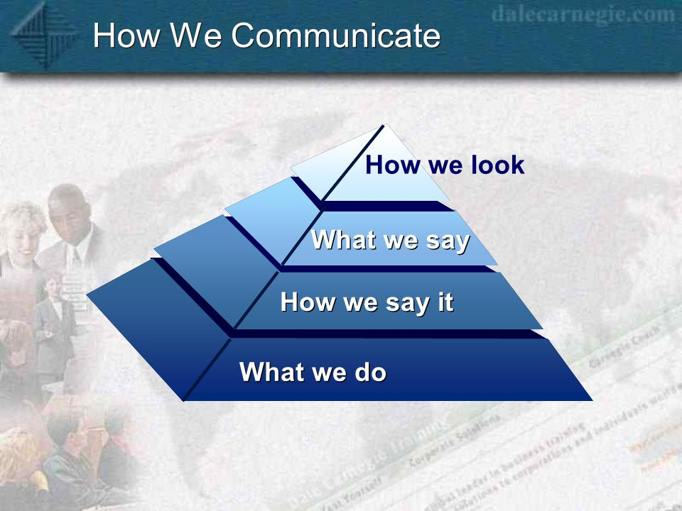 How We Communicate What we do How we say it What we say How we look