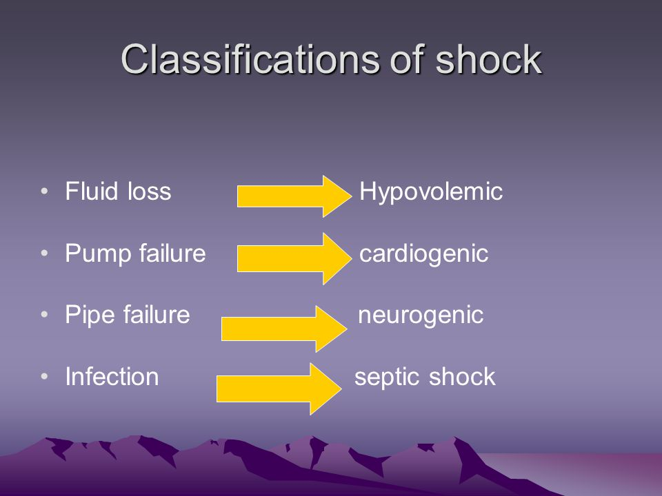 Classifications of shock Fluid loss Hypovolemic Pump failure cardiogenic Pipe failure neurogenic Infection septic shock