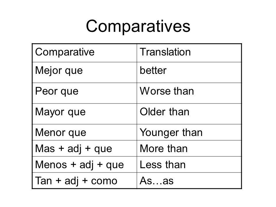 Comparatives ComparativeTranslation Mejor quebetter Peor queWorse than Mayor queOlder than Menor queYounger than Mas + adj + queMore than Menos + adj + queLess than Tan + adj + comoAs…as