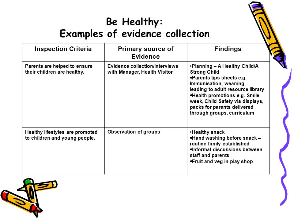 Inspection CriteriaPrimary source of Evidence Findings Parents are helped to ensure their children are healthy.