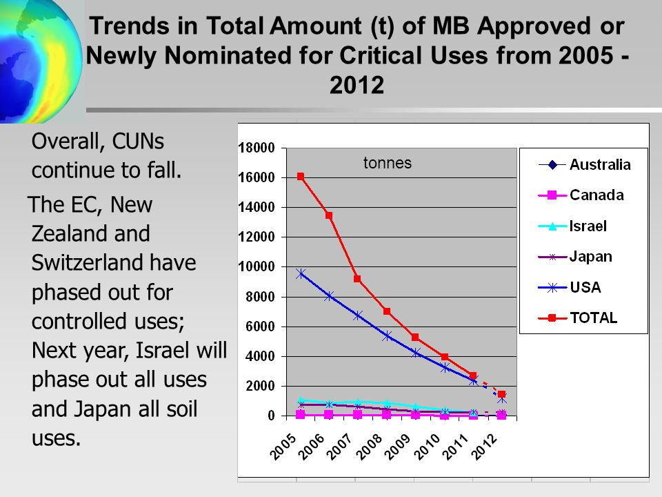 Trends in Total Amount (t) of MB Approved or Newly Nominated for Critical Uses from Overall, CUNs continue to fall.