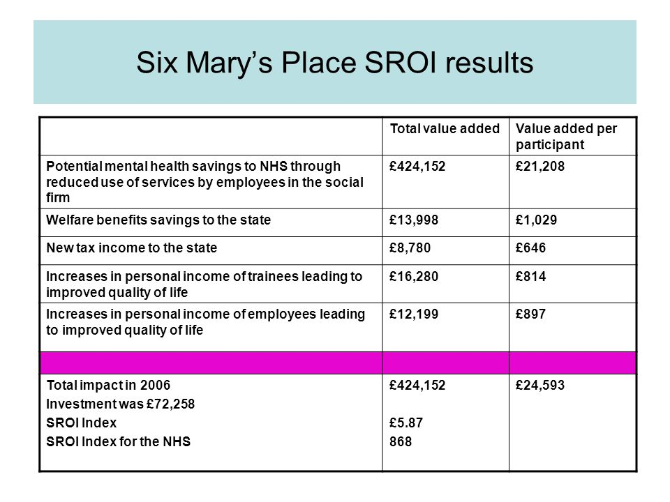 Six Mary's Place SROI results Total value addedValue added per participant Potential mental health savings to NHS through reduced use of services by employees in the social firm £424,152£21,208 Welfare benefits savings to the state£13,998£1,029 New tax income to the state£8,780£646 Increases in personal income of trainees leading to improved quality of life £16,280£814 Increases in personal income of employees leading to improved quality of life £12,199£897 Total impact in 2006 Investment was £72,258 SROI Index SROI Index for the NHS £424,152 £ £24,593