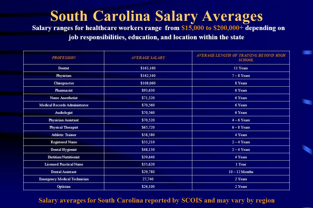 South Carolina Salary Averages Salary ranges for healthcare workers range from $15,000 to $200,000+ depending on job responsibilities, education, and location within the state PROFESSIONAVERAGE SALARY AVERAGE LENGTH OF TRAINING BEYOND HIGH SCHOOL Dentist$163,16011 Years Physician$162,3407 – 8 Years Chiropractor$108,0608 Years Pharmacist$93,6306 Years Nurse Anesthetist$71,3206 Years Medical Records Administrator$70,5606 Years Audiologist$70,5606 Years Physician Assistant$70,5204 – 6 Years Physical Therapist$65,7206 – 8 Years Athletic Trainer$58,5804 Years Registered Nurse$53,2102 – 4 Years Dental Hygienist$48,1302 – 4 Years Dietitian/Nutritionist$39,6404 Years Licensed Practical Nurse$35,6201 Year Dental Assistant$29,78010 – 12 Months Emergency Medical Technician27,7402 Years Optician$26,1002 Years Salary averages for South Carolina reported by SCOIS and may vary by region