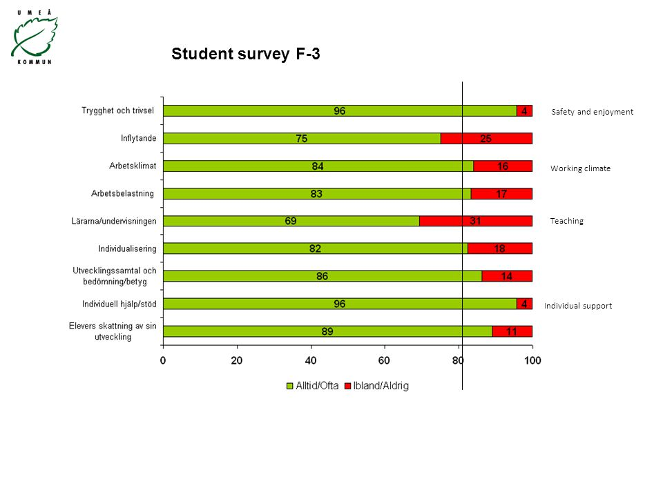 Student survey F-3 Safety and enjoyment Individual support Teaching Working climate