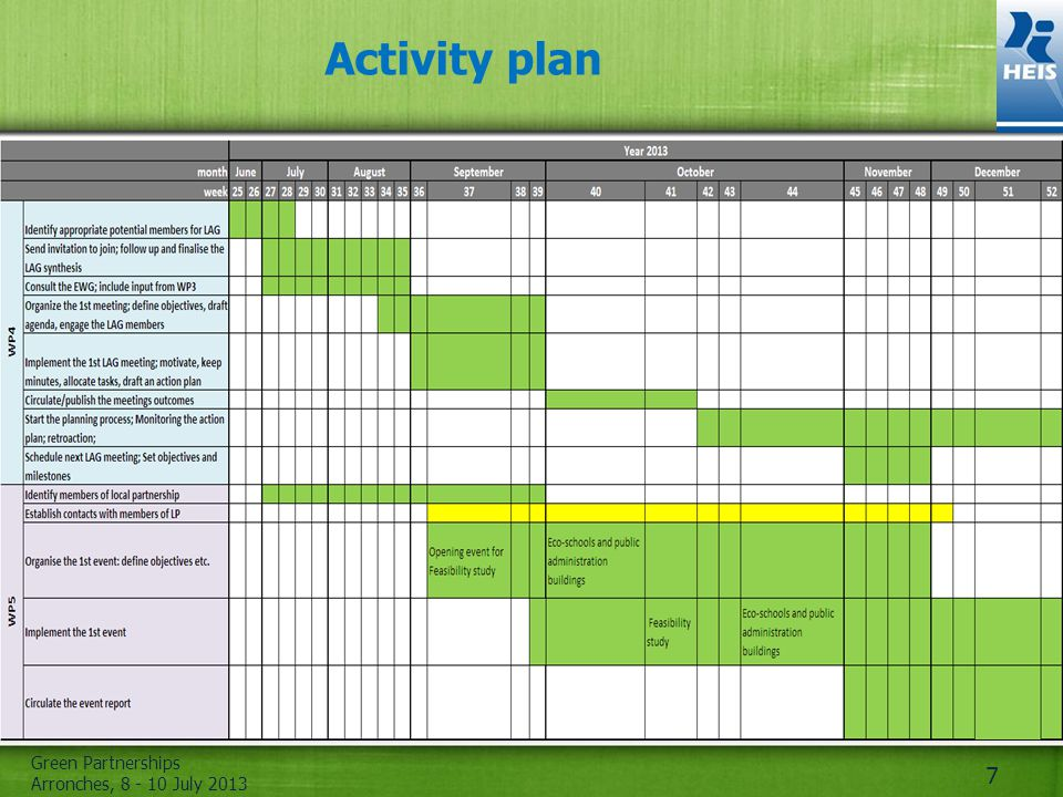 Green Partnerships Arronches, July Activity plan