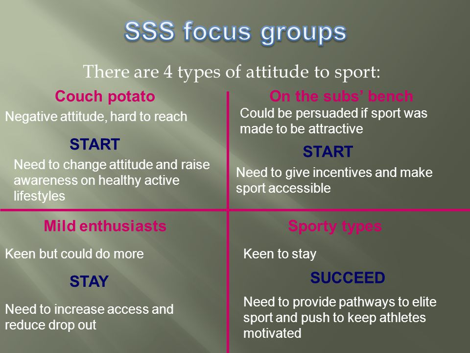 There are 4 types of attitude to sport: Couch potatoOn the subs' bench Mild enthusiastsSporty types Negative attitude, hard to reach Could be persuaded if sport was made to be attractive Keen but could do moreKeen to stay Need to change attitude and raise awareness on healthy active lifestyles START Need to give incentives and make sport accessible STAY Need to increase access and reduce drop out SUCCEED Need to provide pathways to elite sport and push to keep athletes motivated