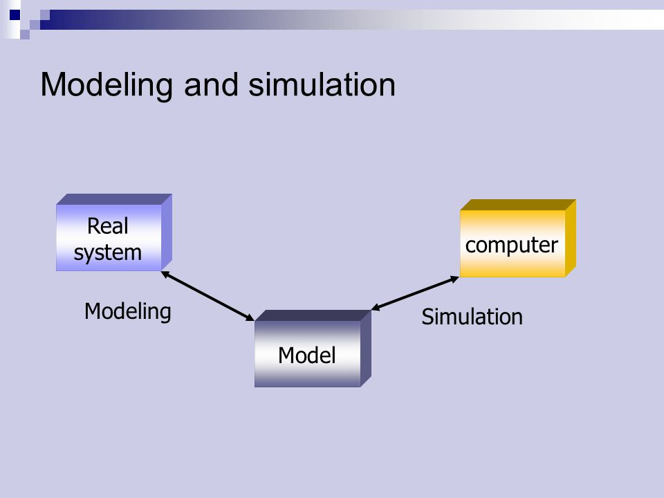 Modeling and simulation Real system Model computer Modeling Simulation