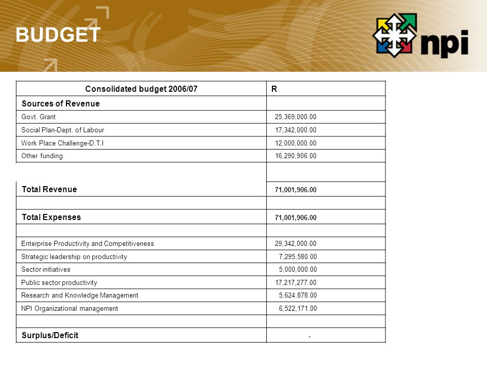 BUDGET Consolidated budget 2006/07R Sources of Revenue Govt.