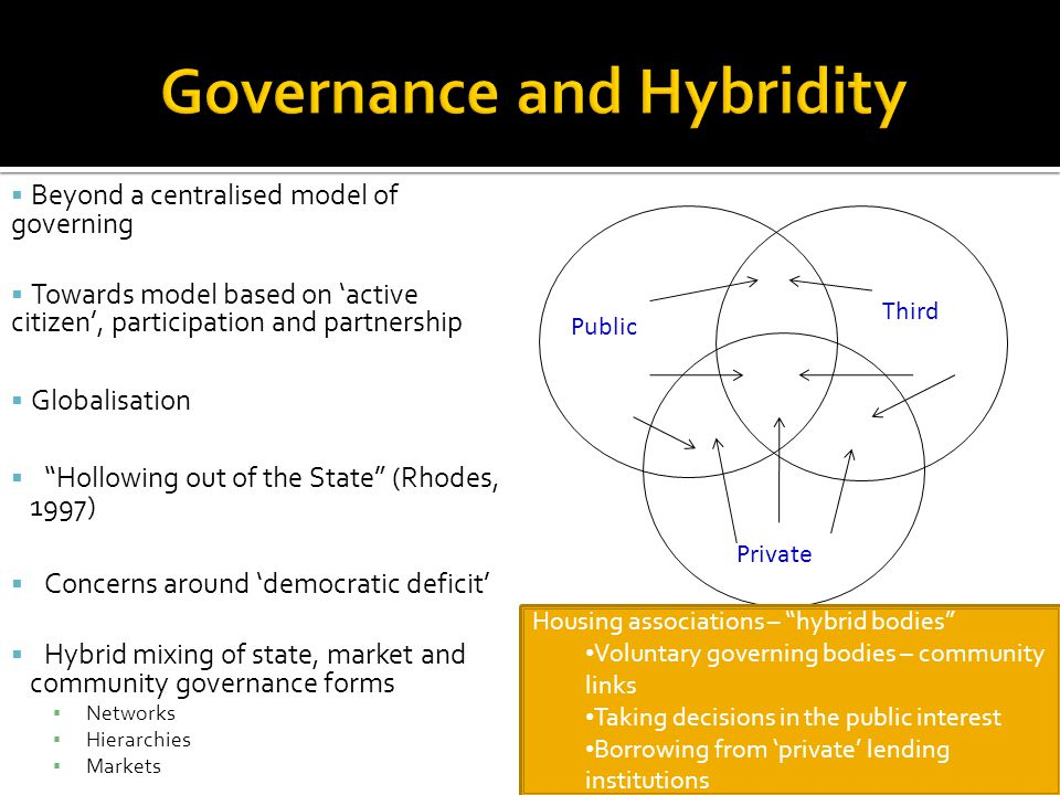  Beyond a centralised model of governing  Towards model based on 'active citizen', participation and partnership  Globalisation  Hollowing out of the State (Rhodes, 1997)  Concerns around 'democratic deficit'  Hybrid mixing of state, market and community governance forms ▪ Networks ▪ Hierarchies ▪ Markets Public Third Private Housing associations – hybrid bodies Voluntary governing bodies – community links Taking decisions in the public interest Borrowing from 'private' lending institutions