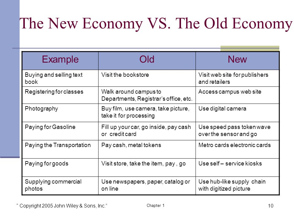 Copyright 2005 John Wiley & Sons, Inc. Chapter 1 The New Economy VS.