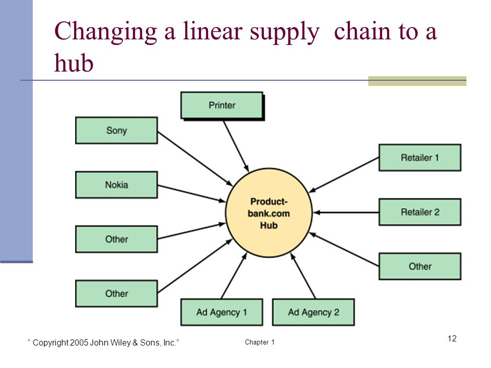 Copyright 2005 John Wiley & Sons, Inc. Chapter 1 Changing a linear supply chain to a hub 12