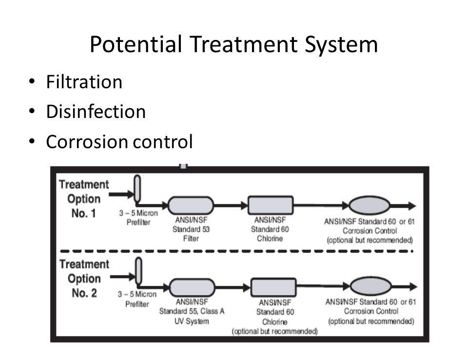 Potential Treatment System Filtration Disinfection Corrosion control