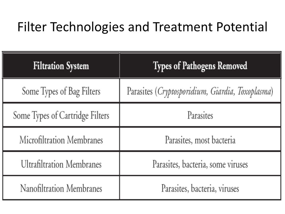 Filter Technologies and Treatment Potential