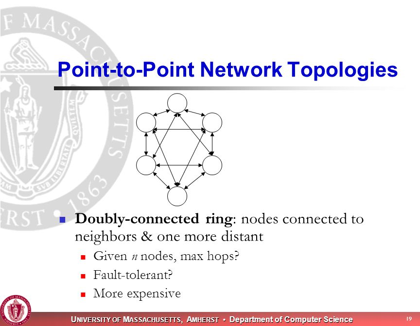 U NIVERSITY OF M ASSACHUSETTS, A MHERST Department of Computer Science 19 Point-to-Point Network Topologies Doubly-connected ring: nodes connected to neighbors & one more distant Given n nodes, max hops.