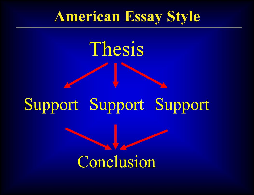 English Writing Part  Review For Midterm Reduce Fear John E   American Essay Style Thesis Support Conclusion Support