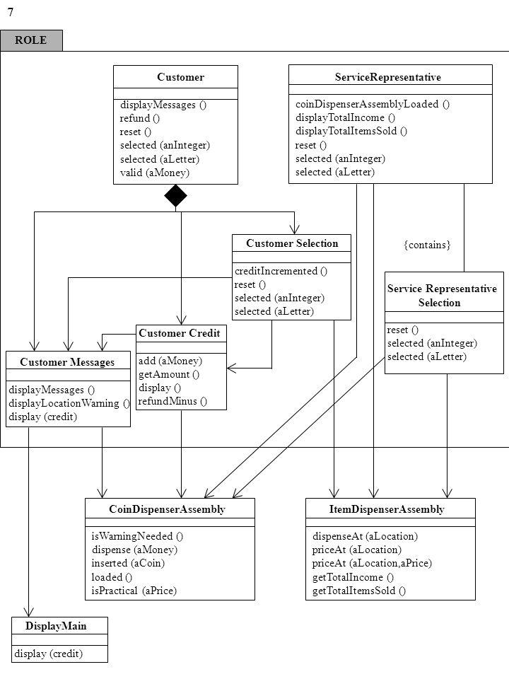 ROLE 7 Customer displayMessages () refund () reset () selected (anInteger) selected (aLetter) valid (aMoney) ServiceRepresentative coinDispenserAssemblyLoaded () displayTotalIncome () displayTotalItemsSold () reset () selected (anInteger) selected (aLetter) Customer Selection creditIncremented () reset () selected (anInteger) selected (aLetter) Customer Credit add (aMoney) getAmount () display () refundMinus () Customer Messages displayMessages () displayLocationWarning () display (credit) Service Representative Selection reset () selected (anInteger) selected (aLetter) ItemDispenserAssembly dispenseAt (aLocation) priceAt (aLocation) priceAt (aLocation,aPrice) getTotalIncome () getTotalItemsSold () CoinDispenserAssembly isWarningNeeded () dispense (aMoney) inserted (aCoin) loaded () isPractical (aPrice) DisplayMain display (credit) {contains}