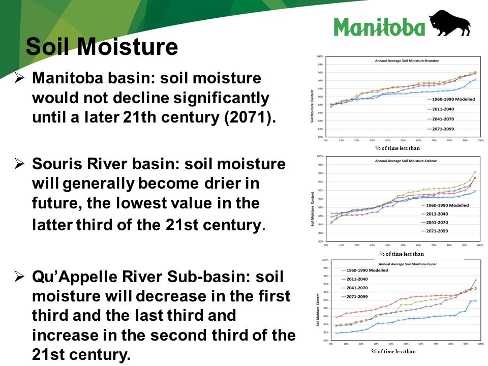 17  Manitoba basin: soil moisture would not decline significantly until a later 21th century (2071).