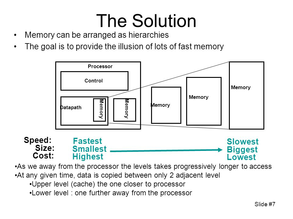Slide #7 The Solution Memory can be arranged as hierarchies The goal is to provide the illusion of lots of fast memory Control Datapath Memory Processor Memory Fastest Slowest Smallest Biggest Highest Lowest Speed: Size: Cost: As we away from the processor the levels takes progressively longer to access At any given time, data is copied between only 2 adjacent level Upper level (cache) the one closer to processor Lower level : one further away from the processor