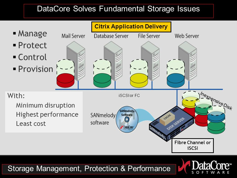 DataCore Solves Fundamental Storage Issues  Manage  Protect  Control  Provision With: Minimum disruption Highest performance Least cost iSCSI or FC Inexpensive Disk Or Fibre Channel Storage Management, Protection & Performance Citrix Application Delivery Fibre Channel or iSCSI