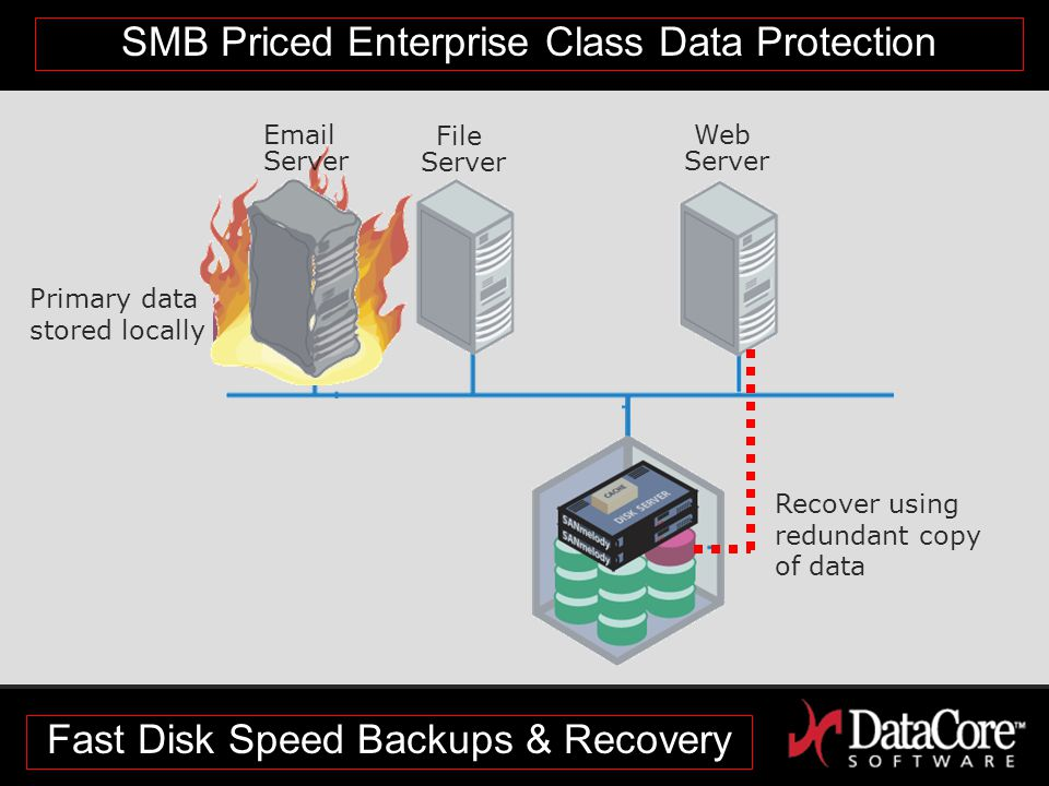 SMB Priced Enterprise Class Data Protection Primary data stored locally Redundant copy of data stored with Disk Server File Server Web Server  Server Recover using redundant copy of data Fast Disk Speed Backups & Recovery