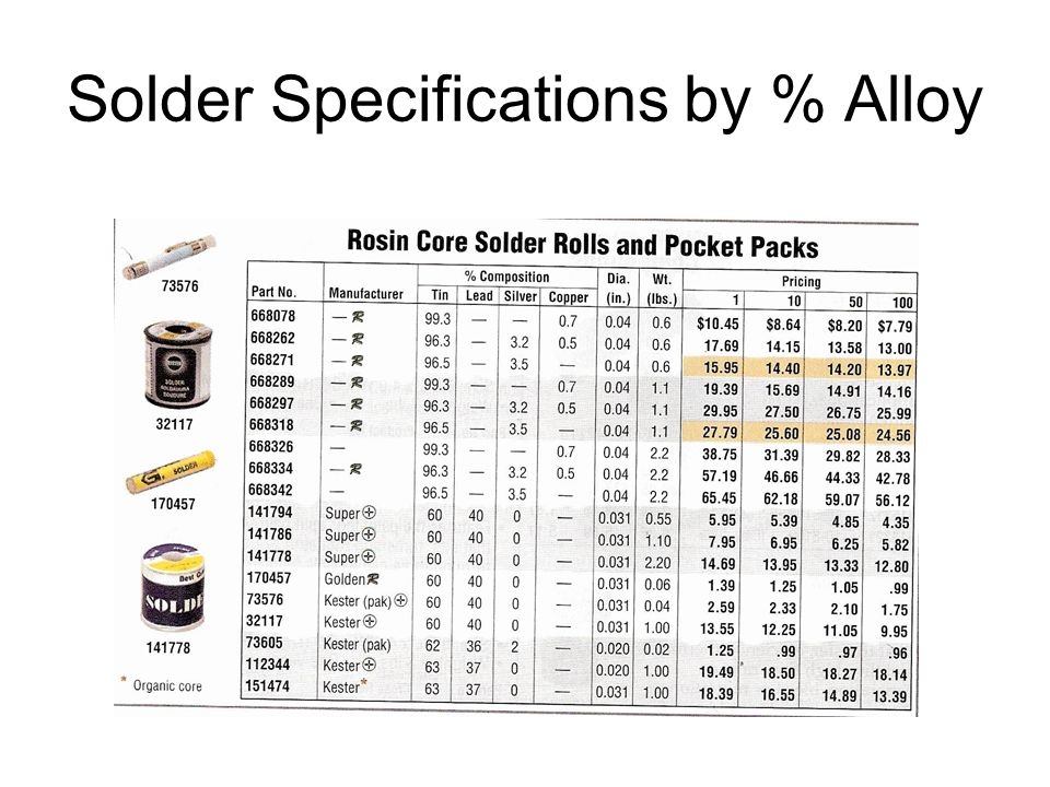 Solder Specifications by % Alloy