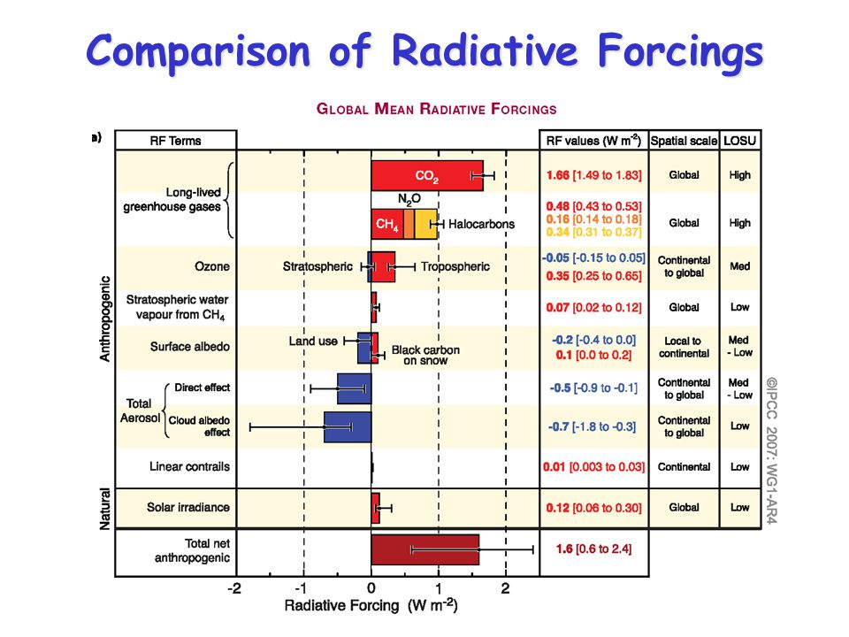 Comparison of Radiative Forcings