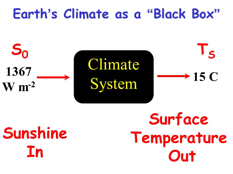 Earth's Climate as a Black Box Sunshine In Surface Temperature Out Climate System 1367 W m C S0S0 TSTS