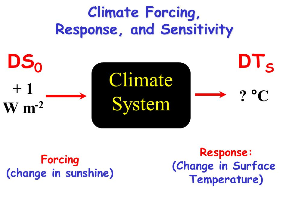 Forcing (change in sunshine) Response: (Change in Surface Temperature) Climate System + 1 W m -2 .