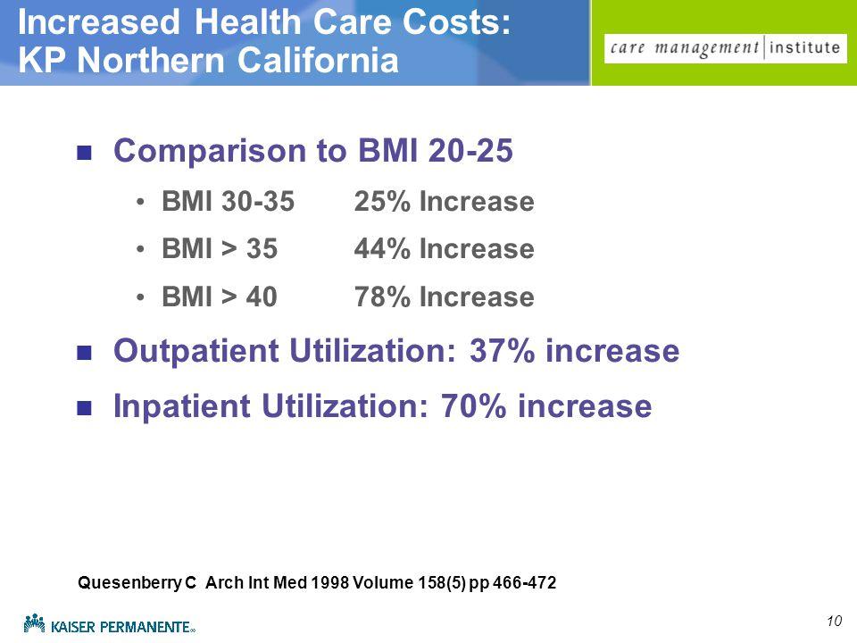 10 Comparison to BMI 20-25 BMI 30-3525% Increase BMI > 3544% Increase BMI > 4078% Increase Outpatient Utilization: 37% increase Inpatient Utilization: 70% increase Quesenberry C Arch Int Med 1998 Volume 158(5) pp 466-472 Increased Health Care Costs: KP Northern California
