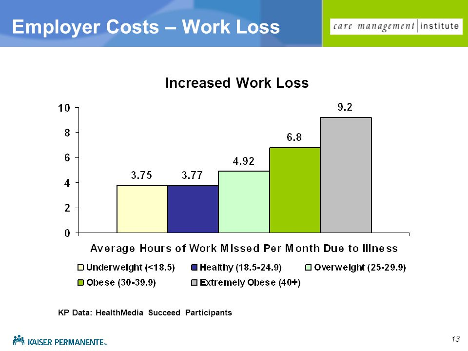 13 Increased Work Loss Employer Costs – Work Loss KP Data: HealthMedia Succeed Participants