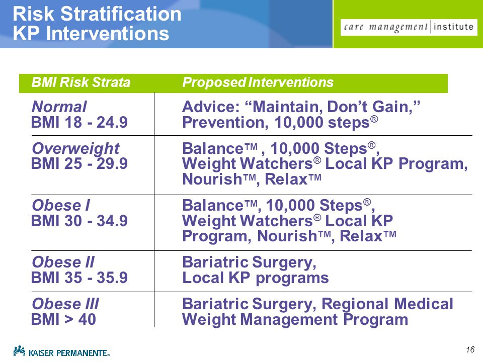 16 Risk Stratification KP Interventions BMI Risk StrataProposed Interventions NormalAdvice: Maintain, Don't Gain, BMI 18 - 24.9 Prevention, 10,000 steps ® OverweightBalance TM, 10,000 Steps ®, BMI 25 - 29.9 Weight Watchers ® Local KP Program, Nourish TM, Relax TM Obese IBalance TM, 10,000 Steps ®, BMI 30 - 34.9 Weight Watchers ® Local KP Program, Nourish TM, Relax TM Obese IIBariatric Surgery, BMI 35 - 35.9 Local KP programs Obese IIIBariatric Surgery, Regional Medical BMI > 40 Weight Management Program